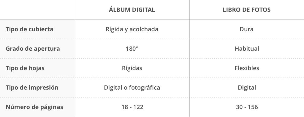 diferencias entre álbum y fotos